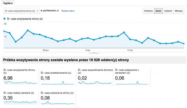 Czas wczytywania strony Google Analytics