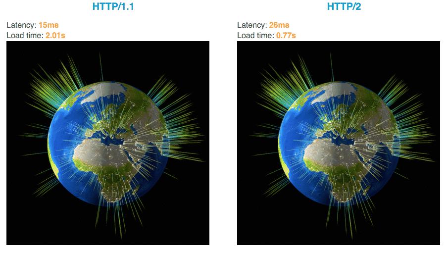 Szybkość HTTP/2