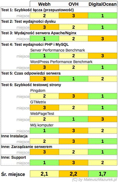 Test VPS - podsumowanie