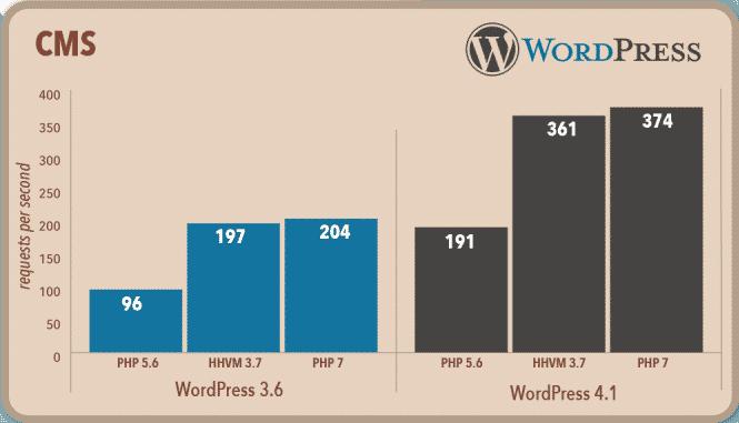 Wersja PHP 7 - WordPress